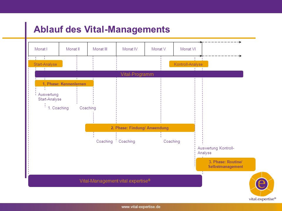 Ablauf des Vital-Managements