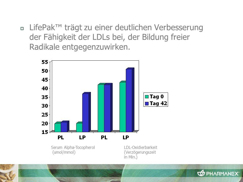 LifePak™ trägt zu einer deutlichen Verbesserung der Fähigkeit der LDLs bei, der Bildung freier Radikale entgegenzuwirken.