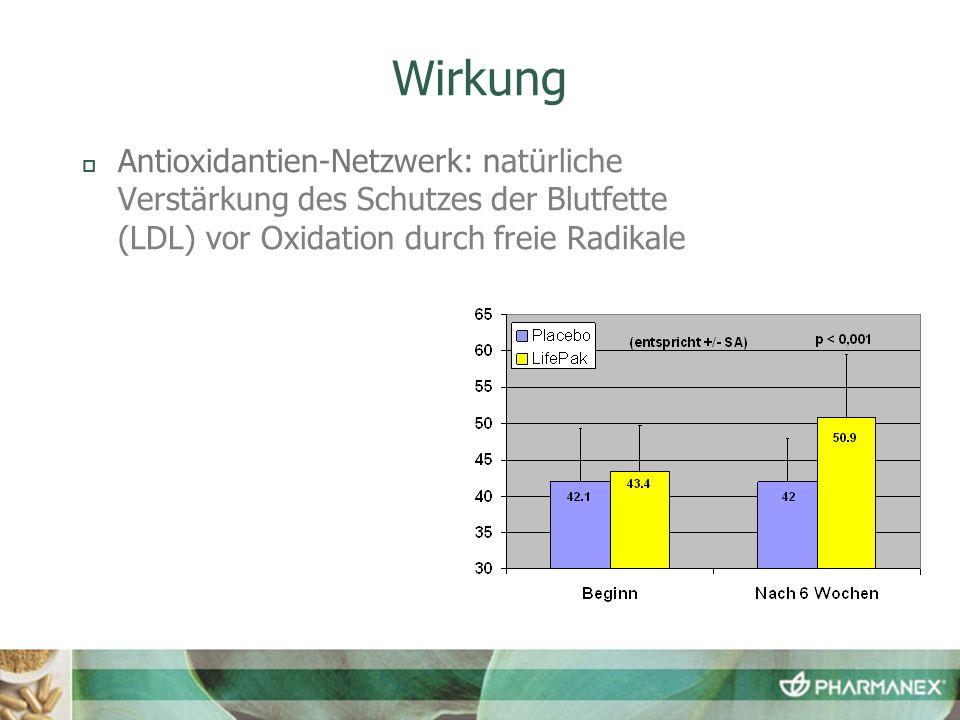 Wirkung Antioxidantien-Netzwerk: natürliche Verstärkung des Schutzes der Blutfette (LDL) vor Oxidation durch freie Radikale.