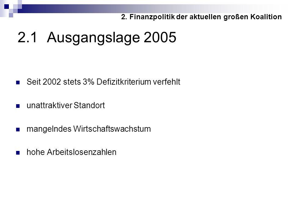 2.1 Ausgangslage 2005 Seit 2002 stets 3% Defizitkriterium verfehlt