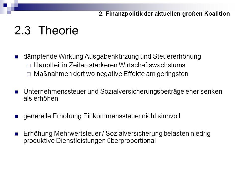 2.3 Theorie dämpfende Wirkung Ausgabenkürzung und Steuererhöhung