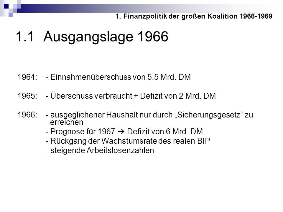 1.1 Ausgangslage 1966 1964: - Einnahmenüberschuss von 5,5 Mrd. DM