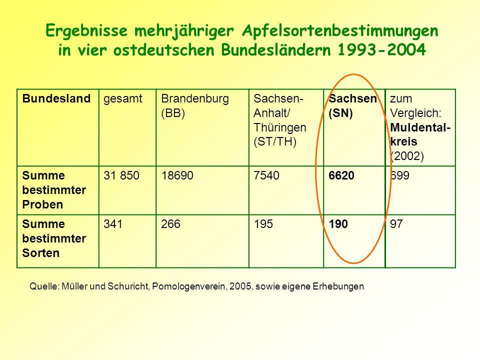 Ergebnisse mehrjähriger Apfelsortenbestimmungen in vier ostdeutschen Bundesländern 1993-2004
