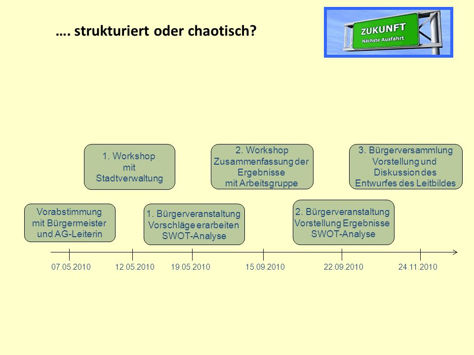…. strukturiert oder chaotisch