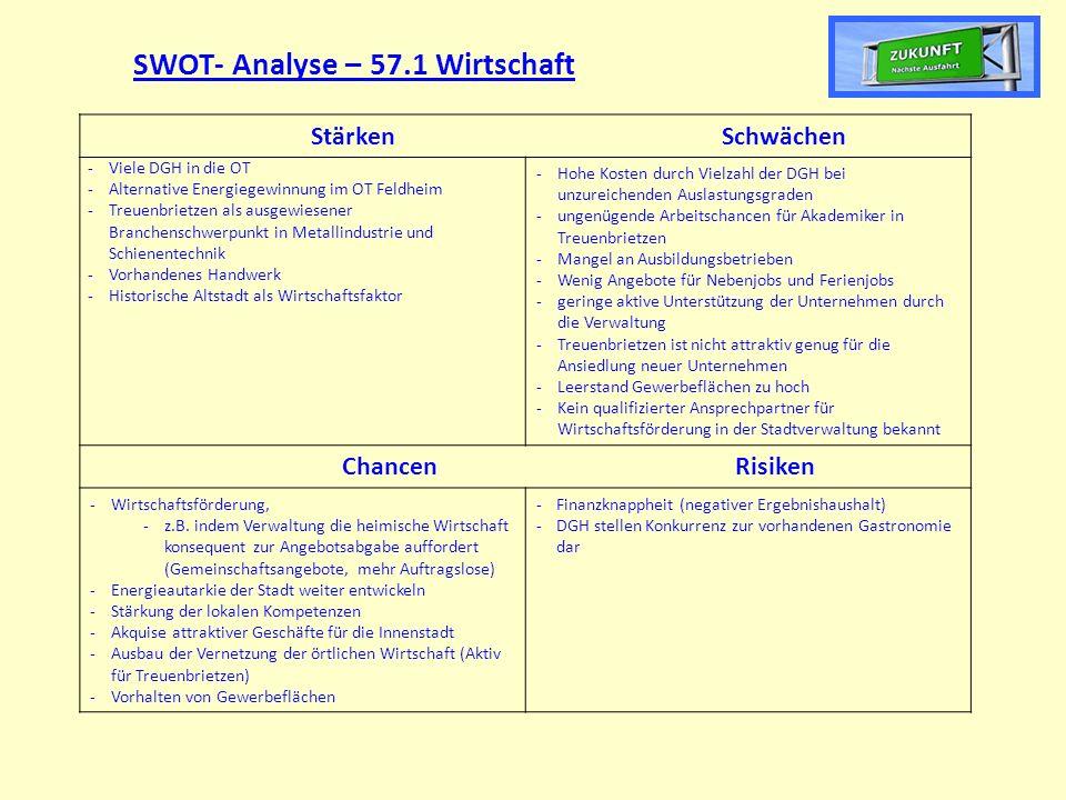 SWOT- Analyse – 57.1 Wirtschaft