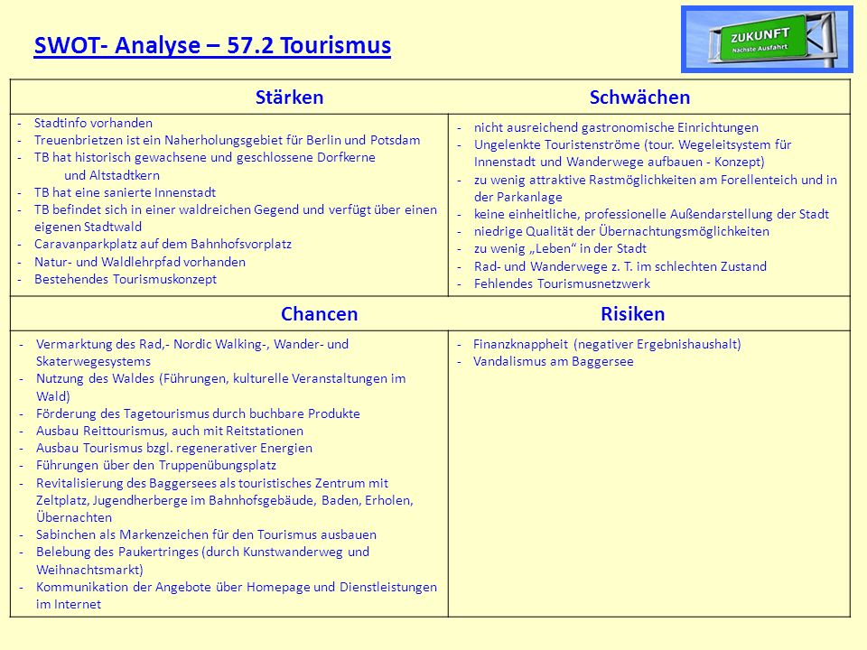 SWOT- Analyse – 57.2 Tourismus