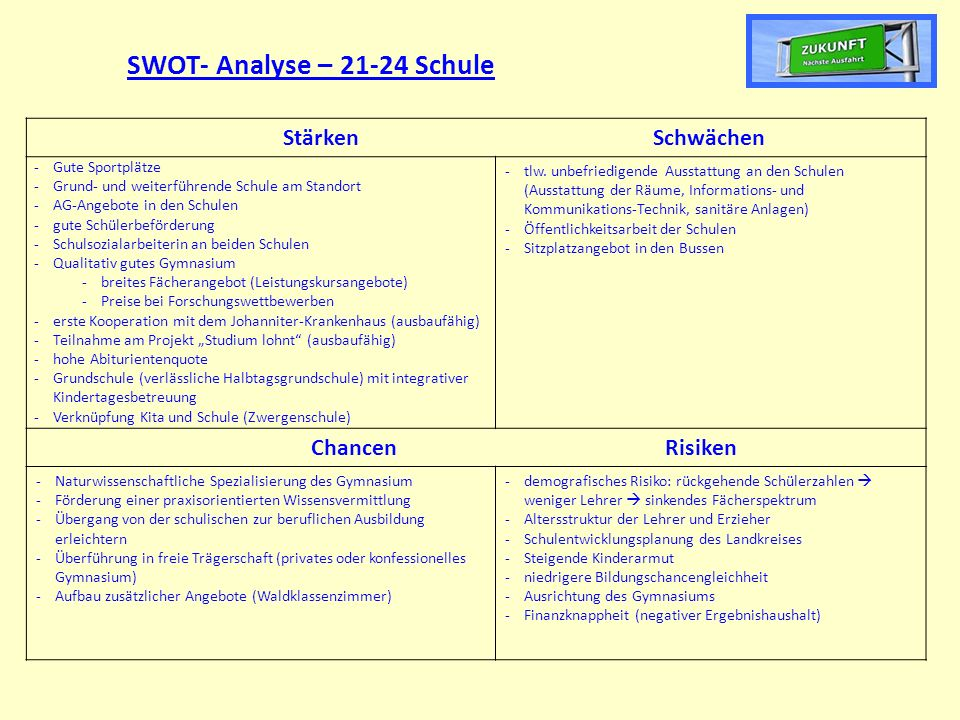 SWOT- Analyse – 21-24 Schule