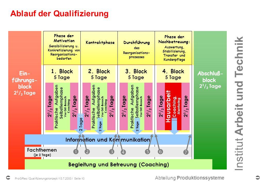 Ablauf der Qualifizierung