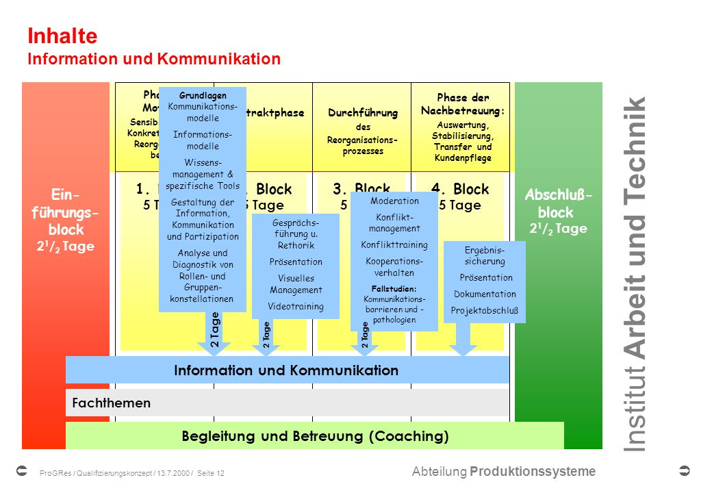 Inhalte Information und Kommunikation