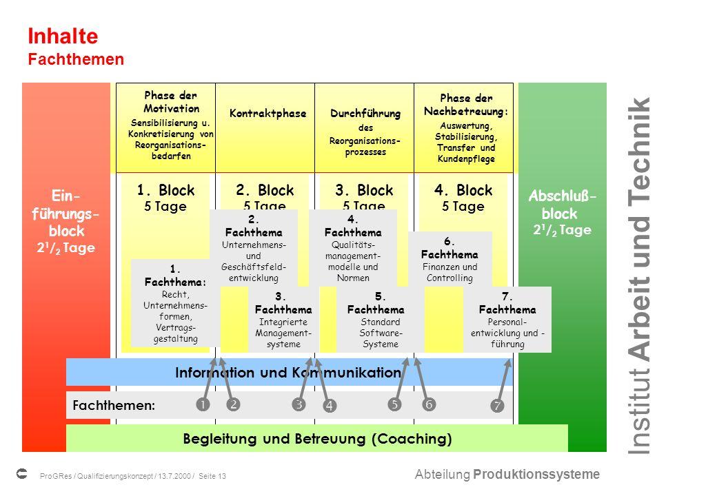 Inhalte Fachthemen Das Phasenmodell        1. Block 2. Block