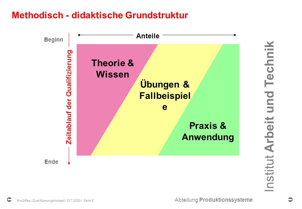Methodisch - didaktische Grundstruktur