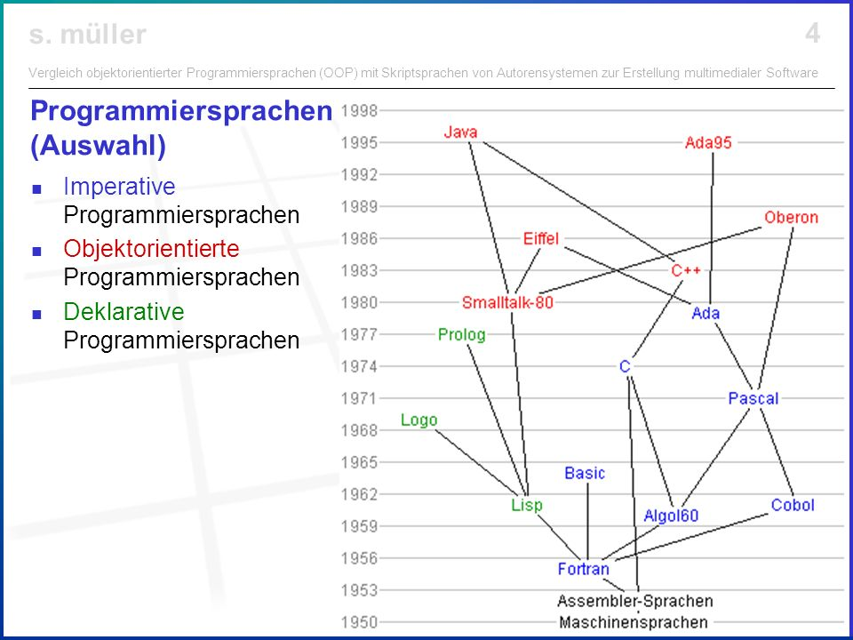 Programmiersprachen (Auswahl)