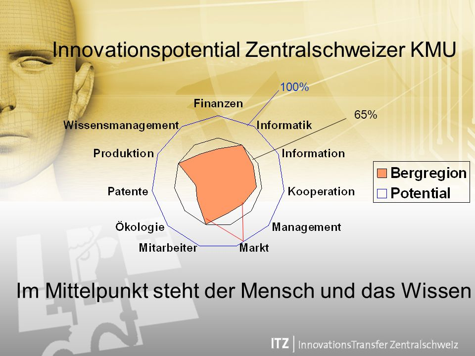 Innovationspotential Zentralschweizer KMU