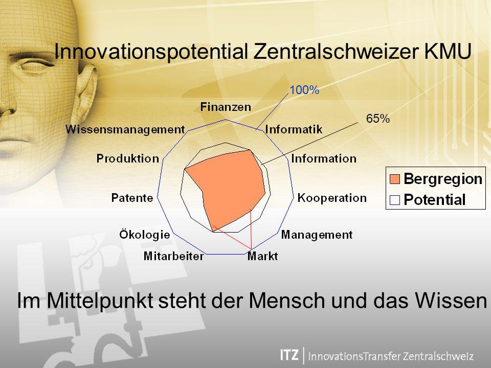 Innovationspotential Zentralschweizer KMU