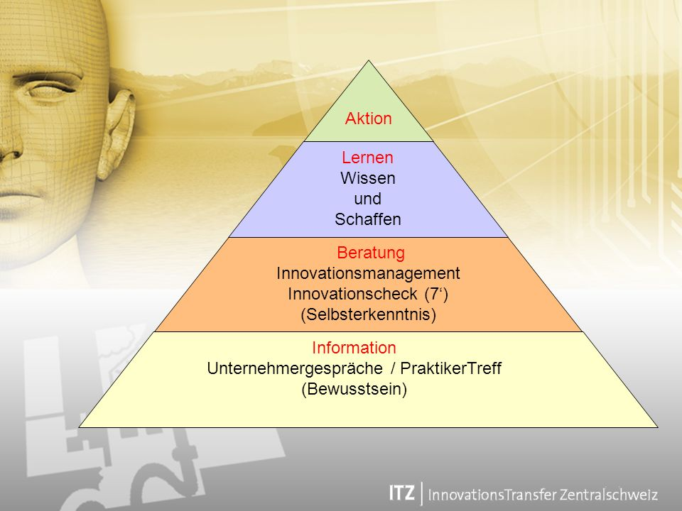 Innovationsmanagement Innovationscheck (7') (Selbsterkenntnis)