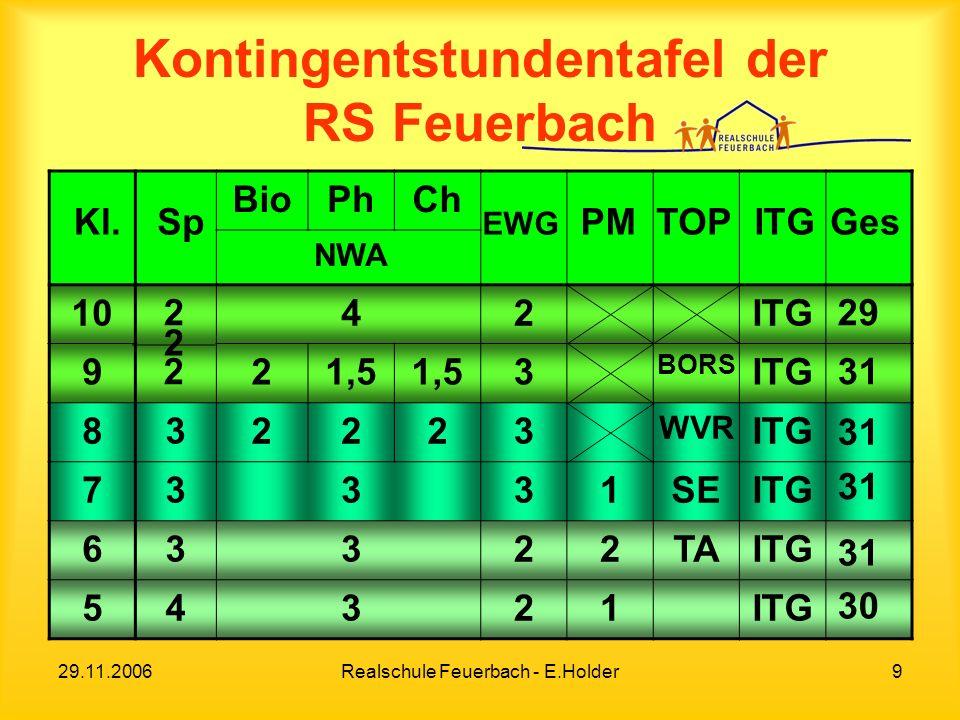 Kontingentstundentafel der RS Feuerbach