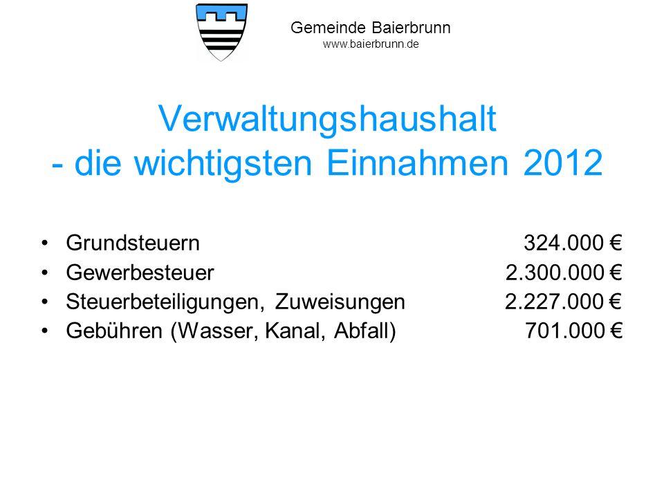 Verwaltungshaushalt - die wichtigsten Einnahmen 2012