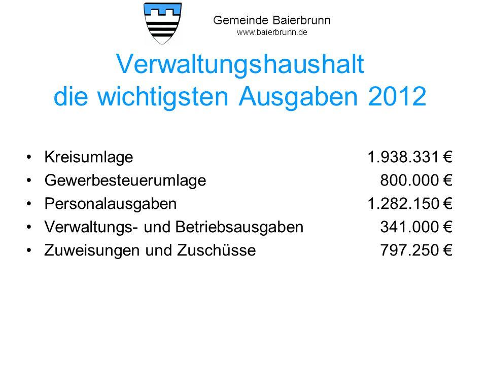 Verwaltungshaushalt die wichtigsten Ausgaben 2012