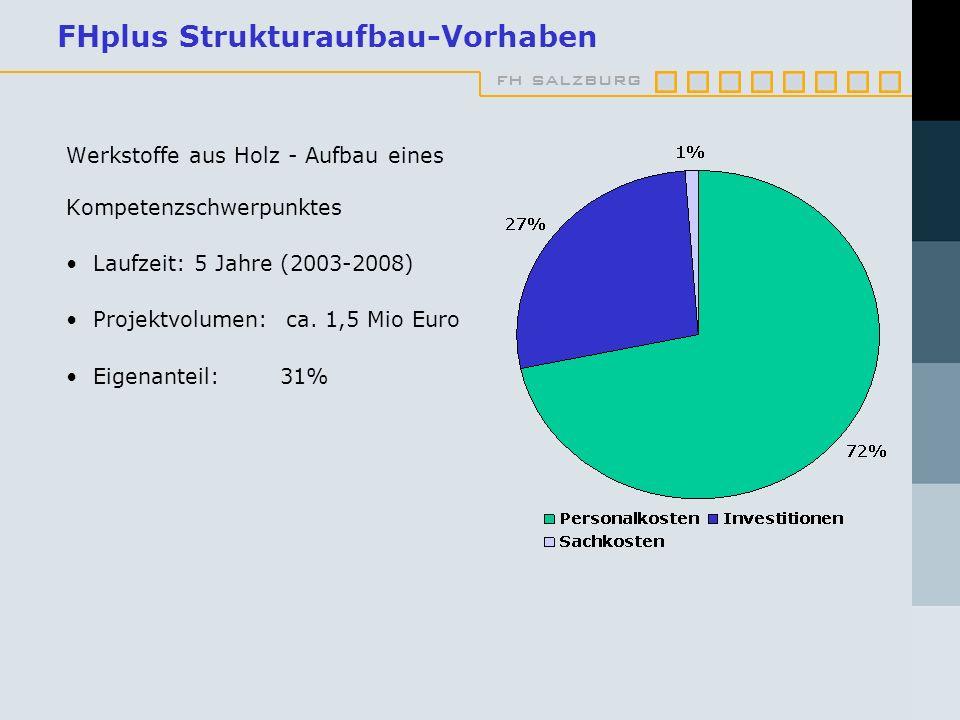 FHplus Strukturaufbau-Vorhaben
