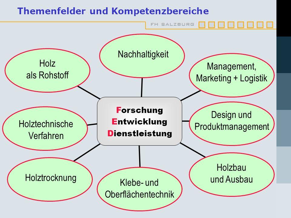 Themenfelder und Kompetenzbereiche