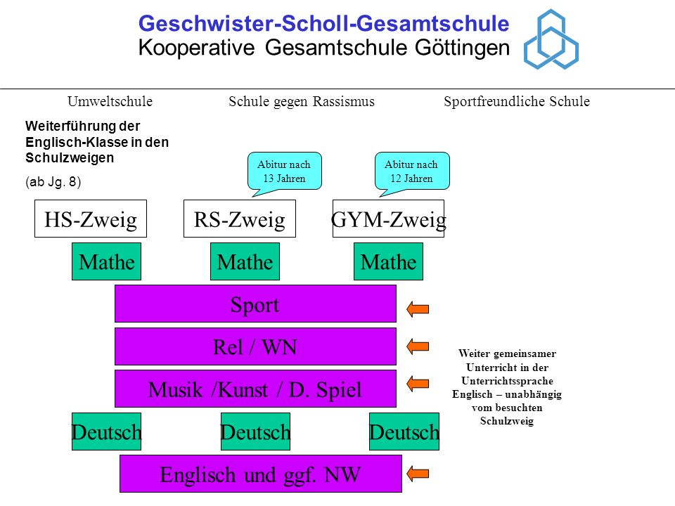 Geschwister-Scholl-Gesamtschule