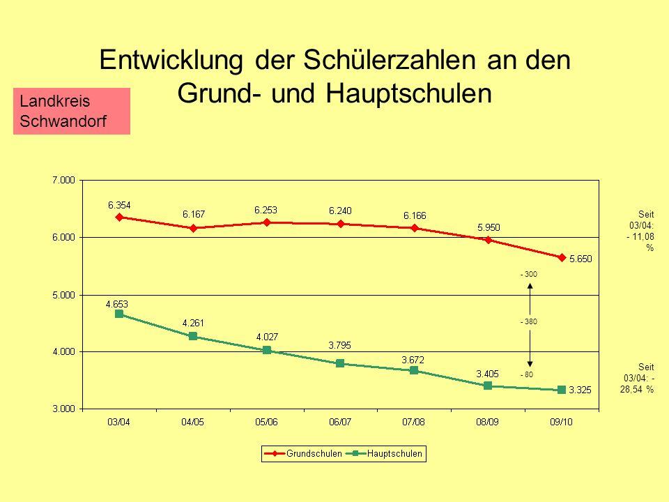 Entwicklung der Schülerzahlen an den Grund- und Hauptschulen