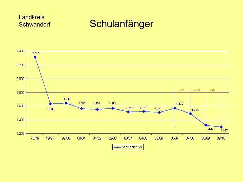 Schulanfänger Landkreis Schwandorf Stauchung 75/76 und 96/97