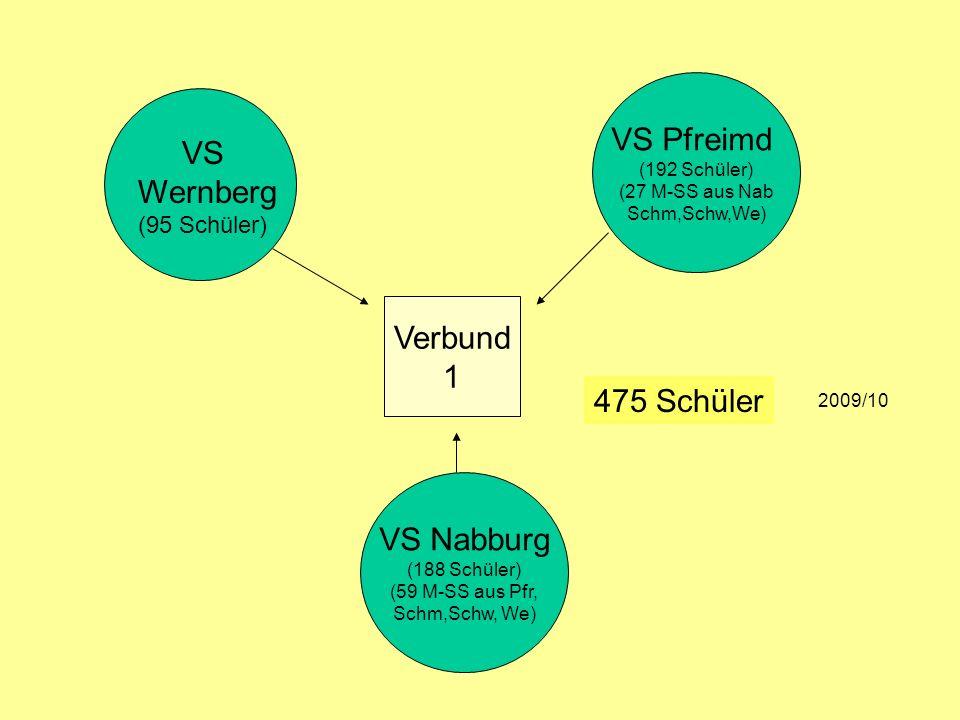 VS Pfreimd VS Wernberg (95 Schüler) Verbund 1 475 Schüler VS Nabburg