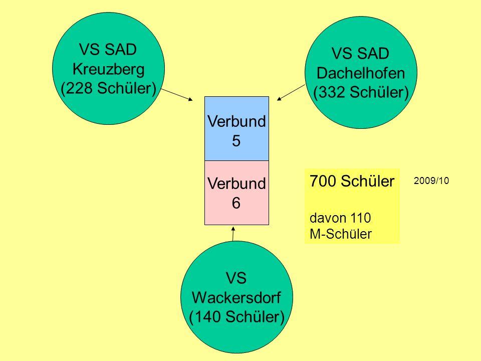 VS SAD VS SAD Kreuzberg Dachelhofen (228 Schüler) (332 Schüler)