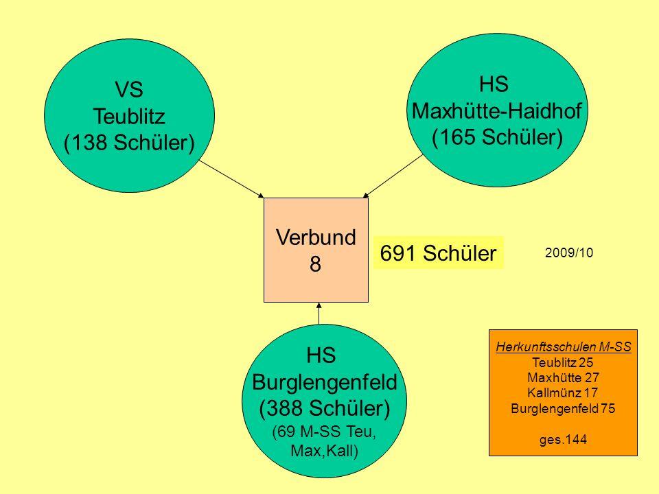 Herkunftsschulen M-SS