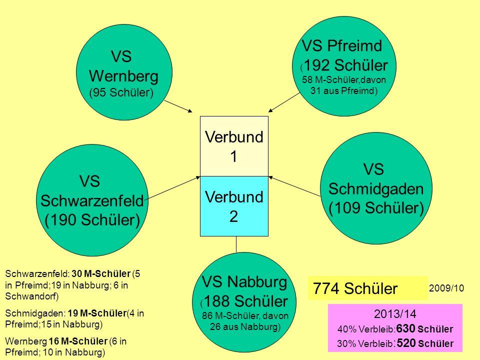 VS Pfreimd VS Wernberg (95 Schüler) Verbund 1 VS Schmidgaden VS