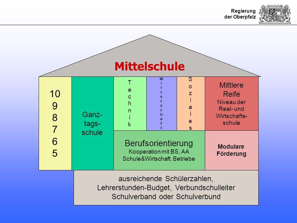 Mittelschule 10 9 8 7 6 5 Berufsorientierung Mittlere Reife