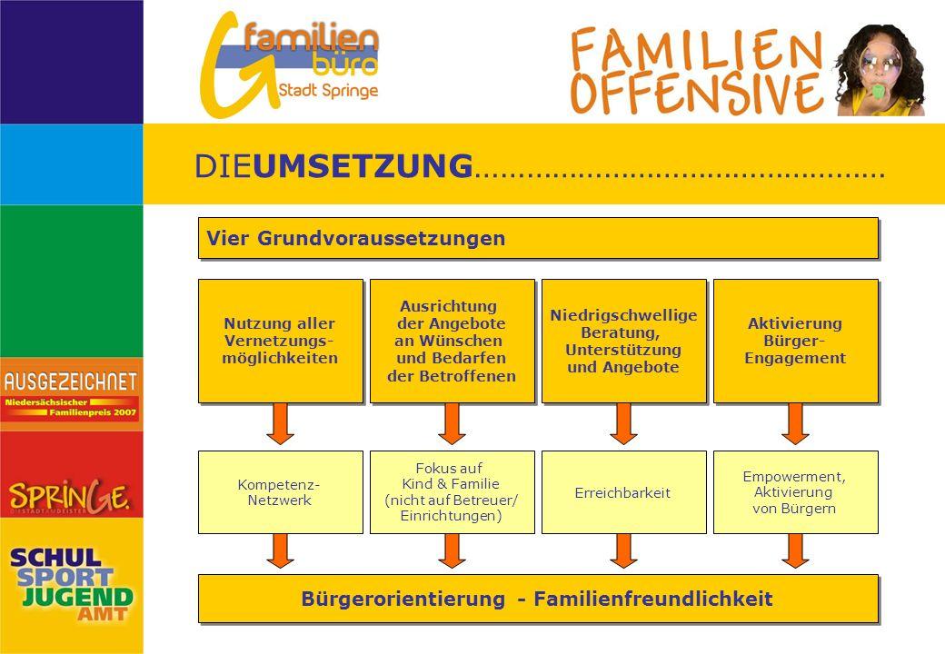 Bürgerorientierung - Familienfreundlichkeit