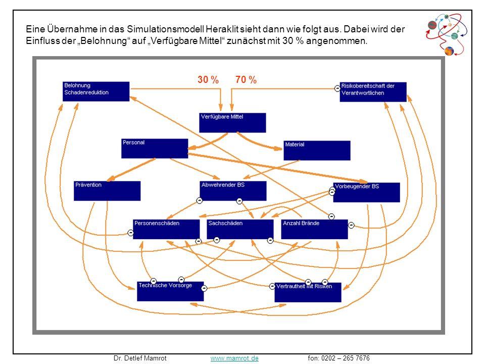 Eine Übernahme in das Simulationsmodell Heraklit sieht dann wie folgt aus. Dabei wird der