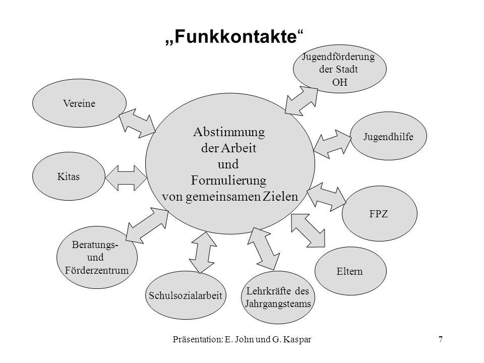 """""""Funkkontakte Abstimmung der Arbeit und Formulierung"""