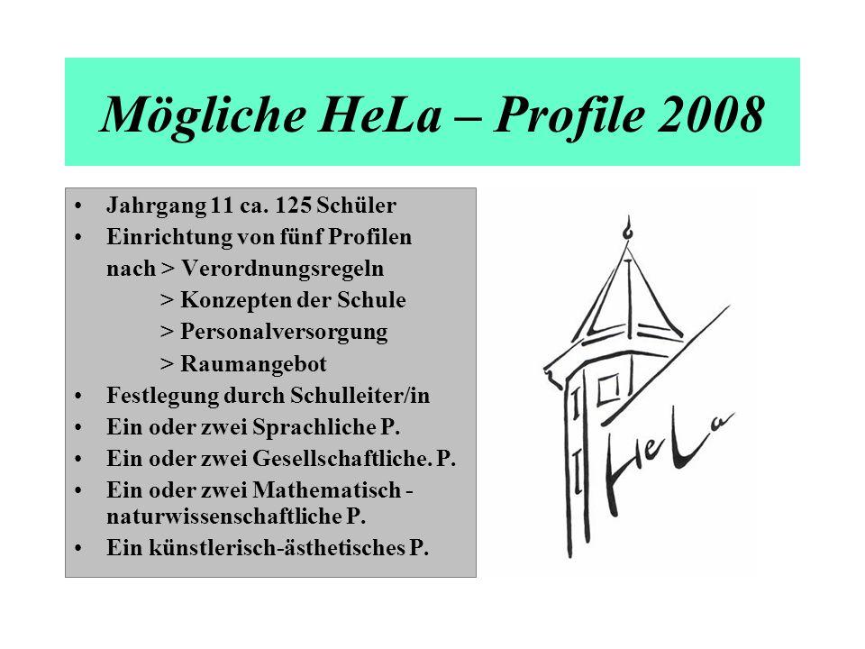 Mögliche HeLa – Profile 2008