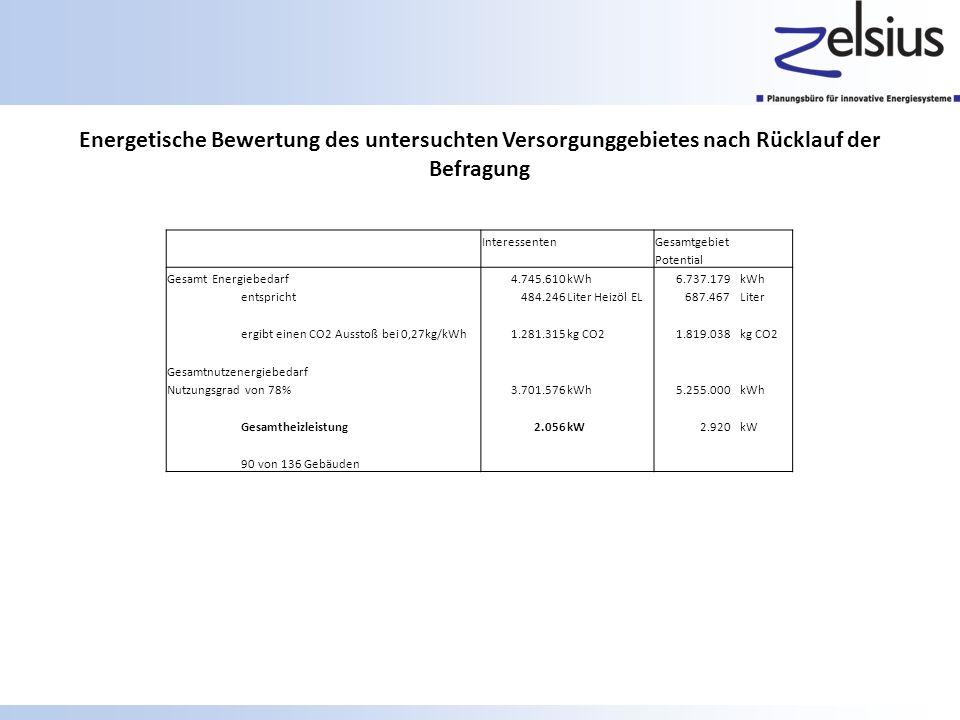 Energetische Bewertung des untersuchten Versorgunggebietes nach Rücklauf der Befragung