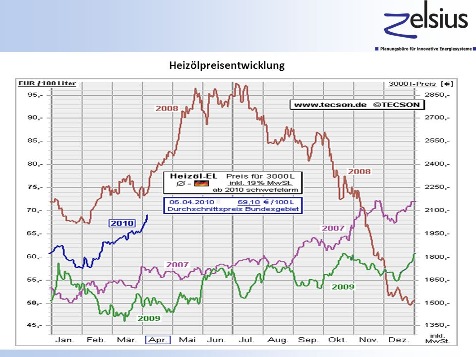 Heizölpreisentwicklung