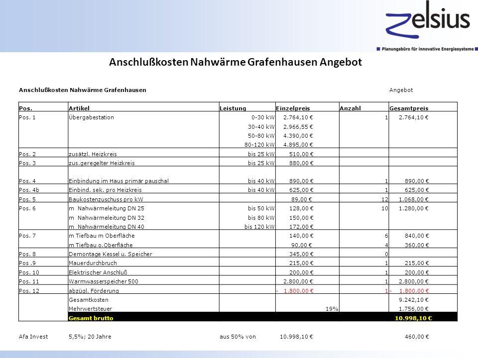 Anschlußkosten Nahwärme Grafenhausen Angebot