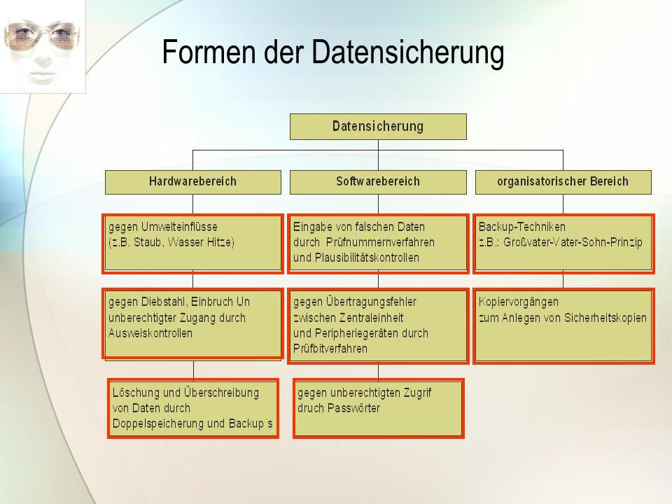 Formen der Datensicherung