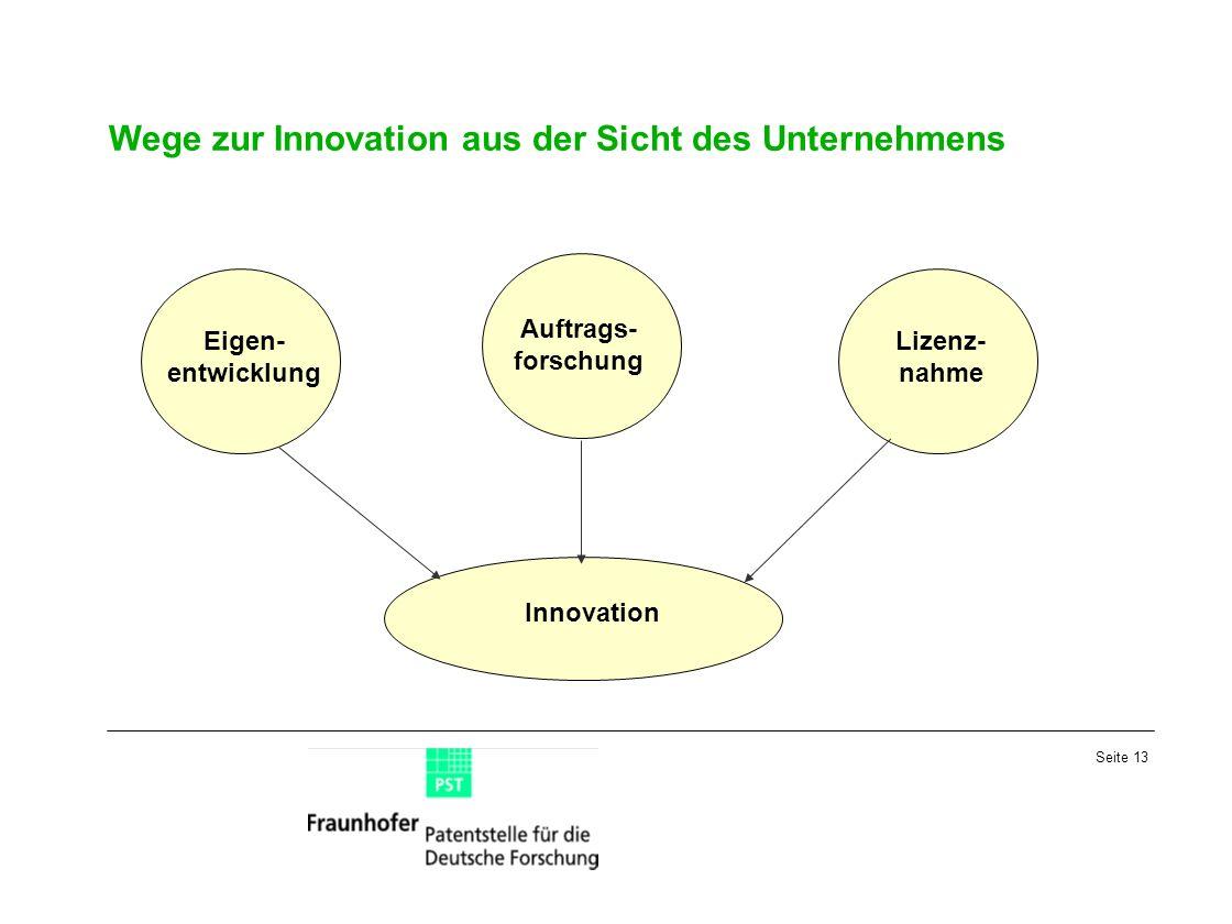 Wege zur Innovation aus der Sicht des Unternehmens