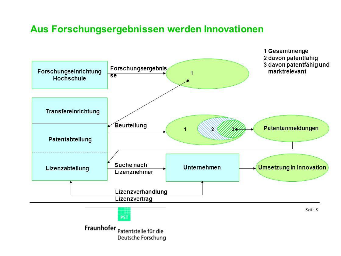 Aus Forschungsergebnissen werden Innovationen