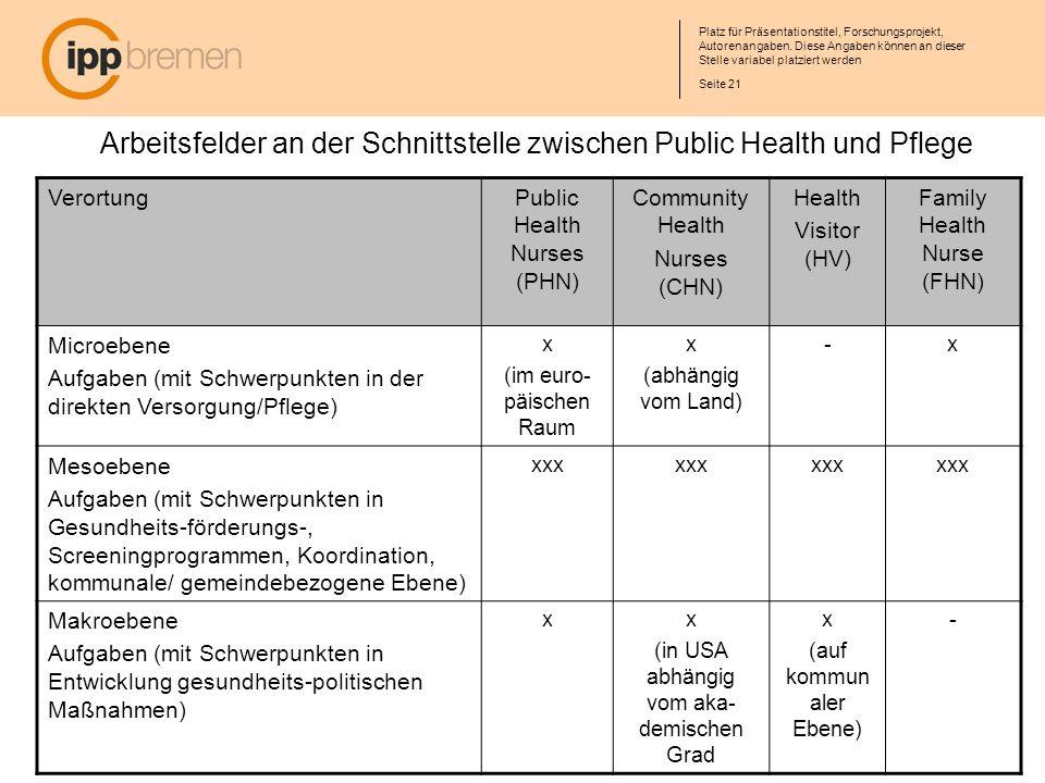 Arbeitsfelder an der Schnittstelle zwischen Public Health und Pflege