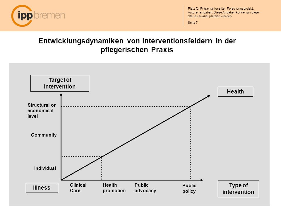 Entwicklungsdynamiken von Interventionsfeldern in der