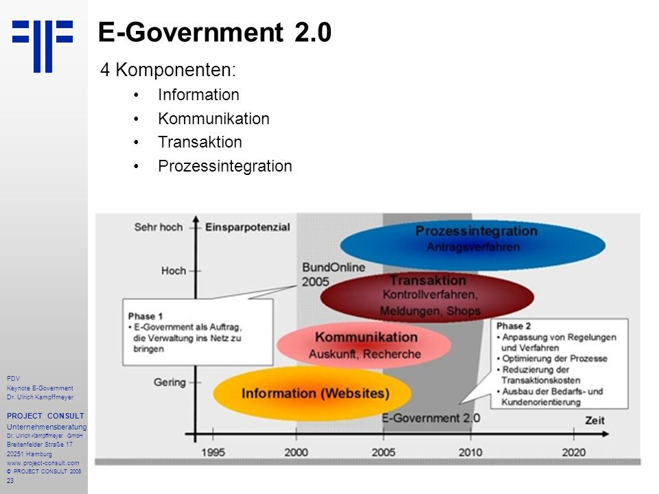 E-Government 2.0 4 Komponenten: Information Kommunikation Transaktion