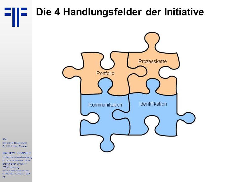 Die 4 Handlungsfelder der Initiative
