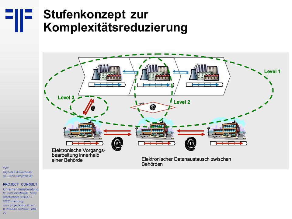 Stufenkonzept zur Komplexitätsreduzierung