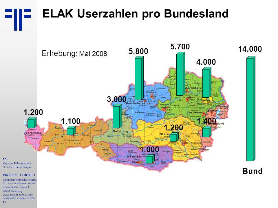 ELAK Userzahlen pro Bundesland