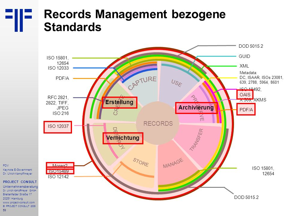 Records Management bezogene Standards