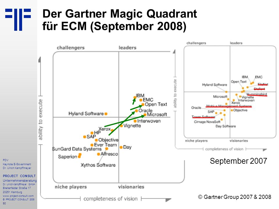 Der Gartner Magic Quadrant für ECM (September 2008)